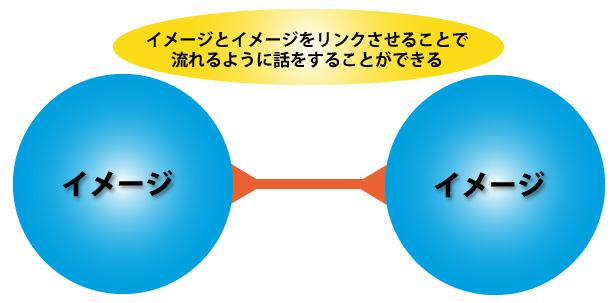 金井式スピーチ瞬間記憶術セミナーDVD イメージ×イメージ