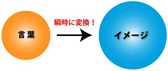 金井式スピーチ瞬間記憶術セミナーDVD 言葉×イメージ